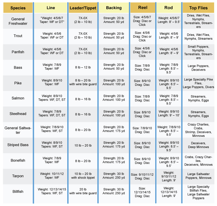 Fly Fishing Rod Weight Chart